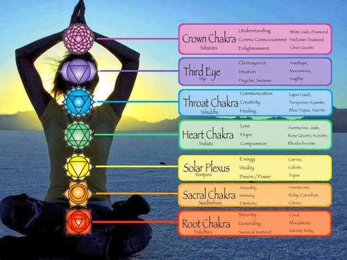 Benefits of Opening Chakra